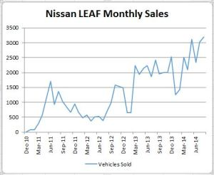 LEAF Sales since 2010. Click to Enlarge