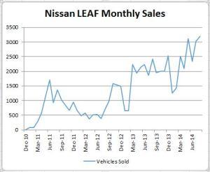 LEAF Sales since 2010. Click to Enlarge