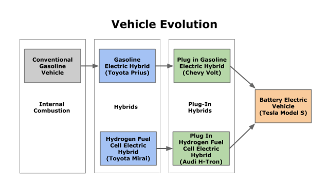 Gasoline and Hydrogen Car Evolution