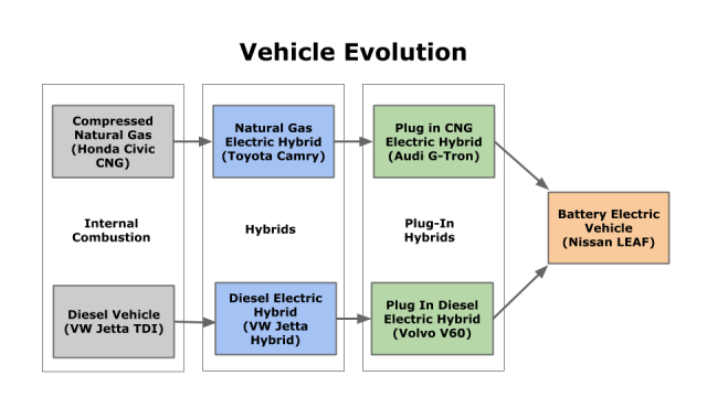 Diesel and Compressed Natural Gas car evolution.