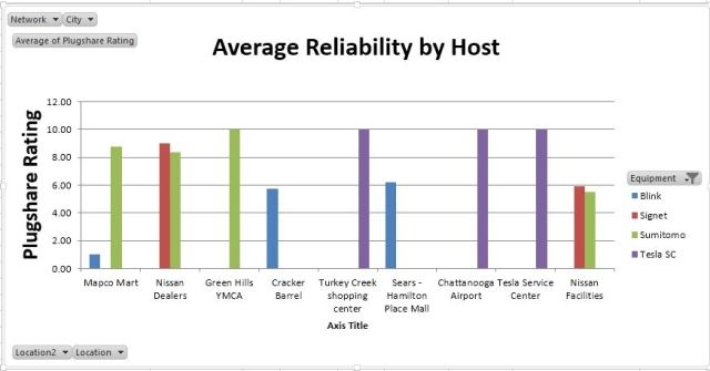 Reliability By Host and Equipment