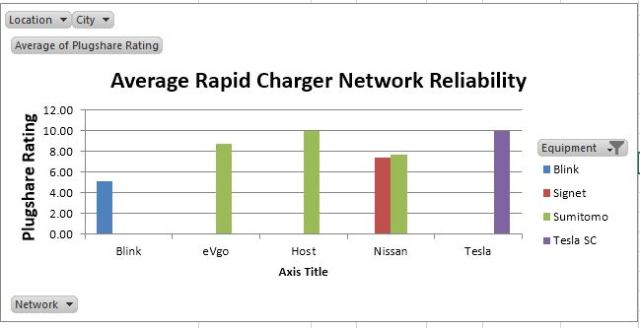 Average Reliability by Network and Equipment