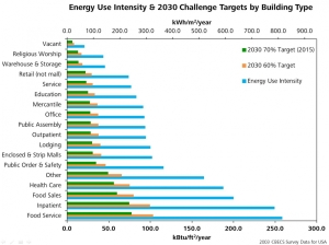 Energy Reduction Goals by Building Type